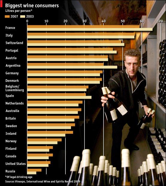 Consumo de vino (The Economist)